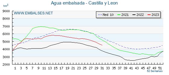 Nivel de los embalses de Castilla y León