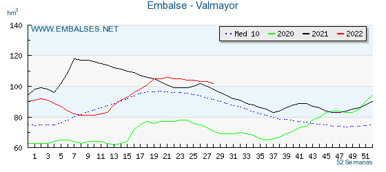 Pantano Valmayor. Gráfico Anual con datos semanales . Año  en curso, año anterior y media de los últimos 10 años.