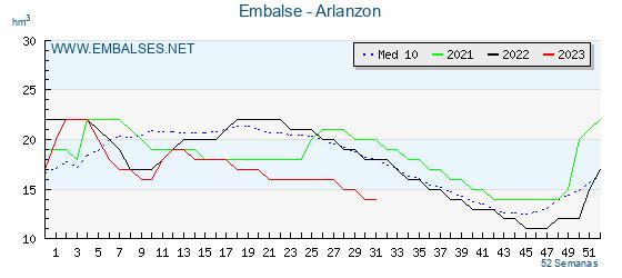 Gráfico del embalse del Arlanzón