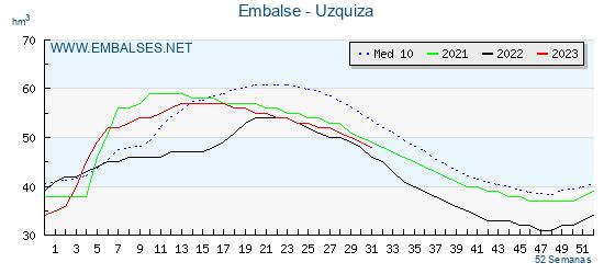 Gráfico del embalse de Uzquiza