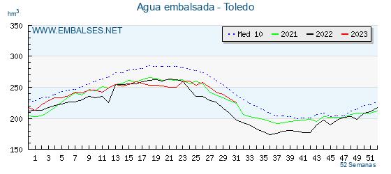 Agua embalsada Toledo