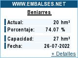 Embalse Beniarres